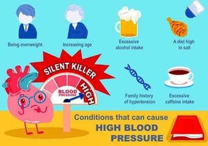 High blood pressure. The silent killer