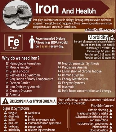 Minerals Iron