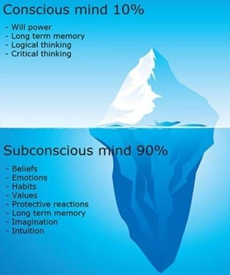 The Subconscious mind