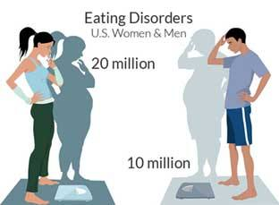 Eating disorders men women