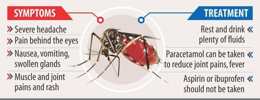 Zika Fever transmission