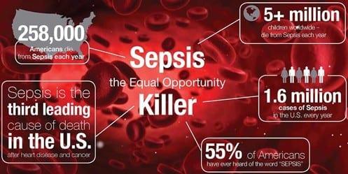 Sepsis Awareness. A killer
