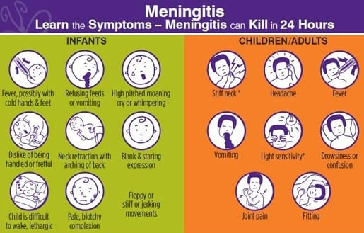 Symptoms of meningitis