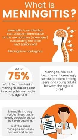 What is meningitis