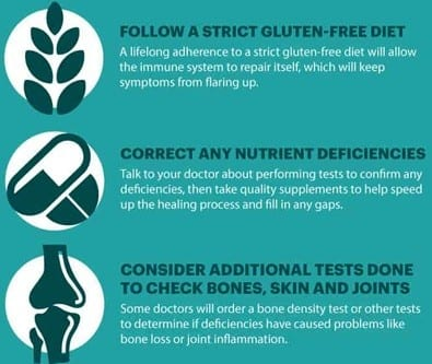 Celiac Disease Diet