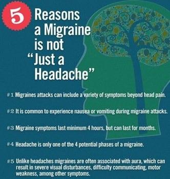 Chronic Migraine not headache