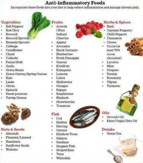 Anti-inflammatory foods 2