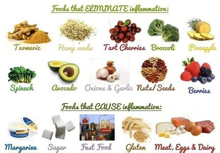 Arthritis good and bad foods