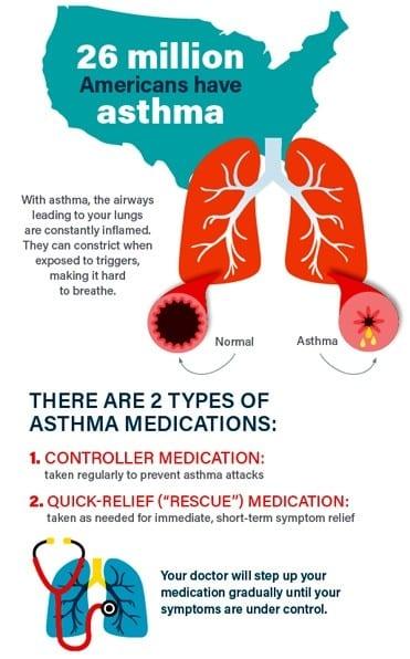 Asthma Statistics