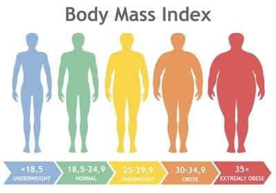 Obesity body mass index