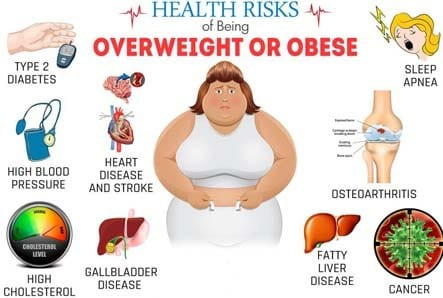 Cause effect of obesity