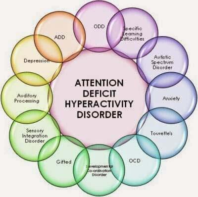 ADHD definition signs