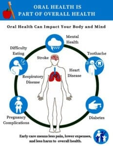 Oral Health Care Facts. Diseases caused by bad oral health