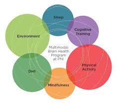 Ways to improve brain function-sleep-diet-exercise